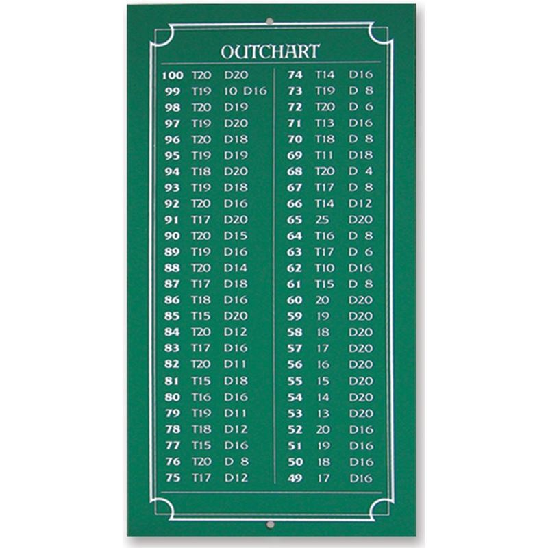 Dart World Mini Out Chart Chalk
